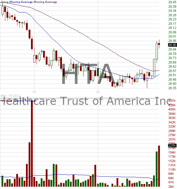 HTA - Healthcare Trust of America Inc. Class A 15 minute intraday candlestick chart with less than 1 minute delay