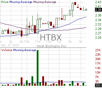 HTBX - Heat Biologics Inc. 15 minute intraday candlestick chart with less than 1 minute delay