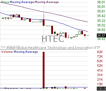 HTEC - Robo Global Healthcare Technology and Innovation ETF 15 minute intraday candlestick chart with less than 1 minute delay