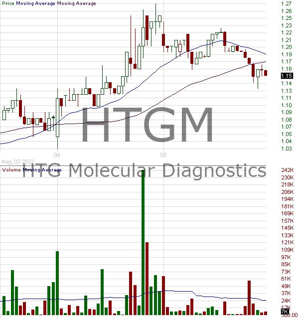HTGM - HTG Molecular Diagnostics Inc. 15 minute intraday candlestick chart with less than 1 minute delay