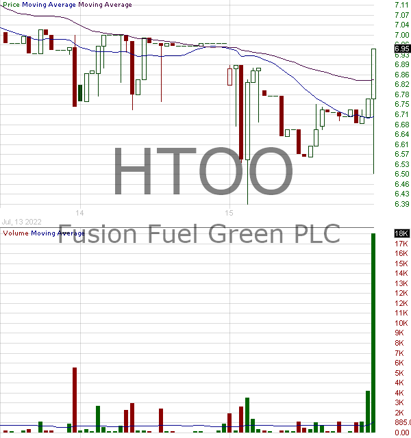 HTOO - Fusion Fuel Green PLC 15 minute intraday candlestick chart with less than 1 minute delay