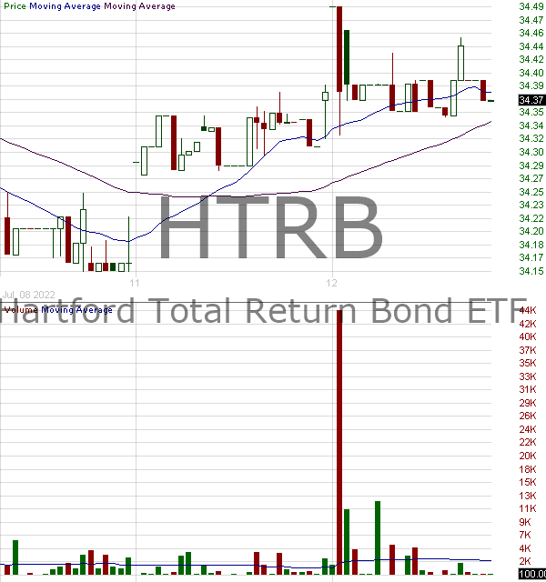 HTRB - Hartford Total Return Bond ETF 15 minute intraday candlestick chart with less than 1 minute delay
