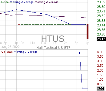 HTUS - Hull Tactical US ETF 15 minute intraday candlestick chart with less than 1 minute delay