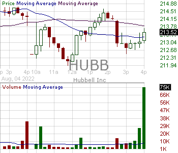 HUBB - Hubbell Inc 15 minute intraday candlestick chart with less than 1 minute delay