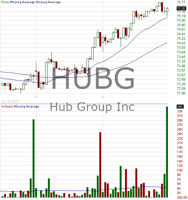 HUBG - Hub Group Inc. 15 minute intraday candlestick chart with less than 1 minute delay