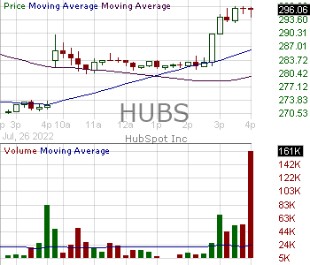 HUBS - HubSpot Inc. 15 minute intraday candlestick chart with less than 1 minute delay
