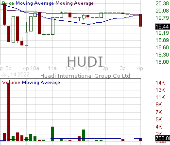 HUDI - Huadi International Group Co. Ltd. 15 minute intraday candlestick chart with less than 1 minute delay