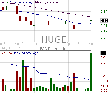 HUGE - FSD Pharma Inc. - Class B 15 minute intraday candlestick chart with less than 1 minute delay