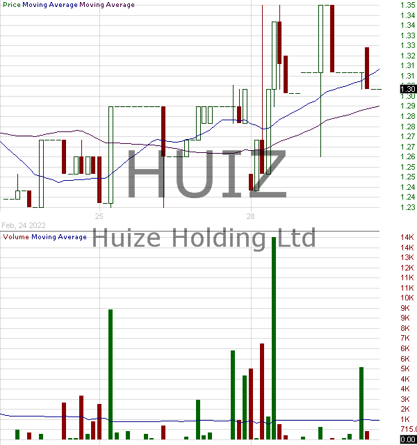 HUIZ - Huize Holding Limited - ADR 15 minute intraday candlestick chart with less than 1 minute delay