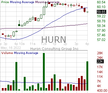 HURN - Huron Consulting Group Inc. 15 minute intraday candlestick chart with less than 1 minute delay