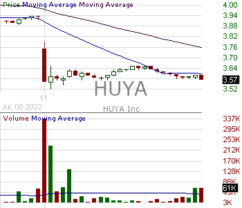 HUYA - HUYA Inc. American depositary shares each representing one Class A ordinary share 15 minute intraday candlestick chart with less than 1 minute delay