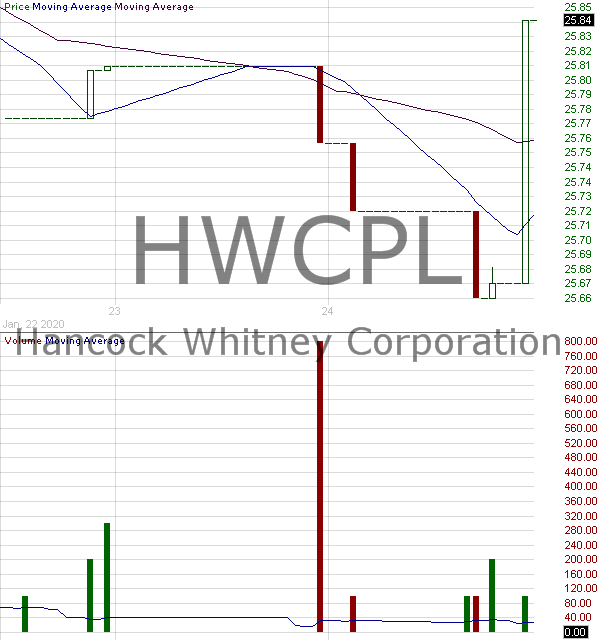 HWCPL - Hancock Whitney Corporation - 5.95 Subordinated Notes due 2045 15 minute intraday candlestick chart with less than 1 minute delay