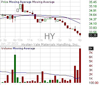 HY - Hyster-Yale Materials Handling Inc. Class A 15 minute intraday candlestick chart with less than 1 minute delay
