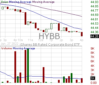 HYBB - iShares BB Rated Corporate Bond ETF 15 minute intraday candlestick chart with less than 1 minute delay