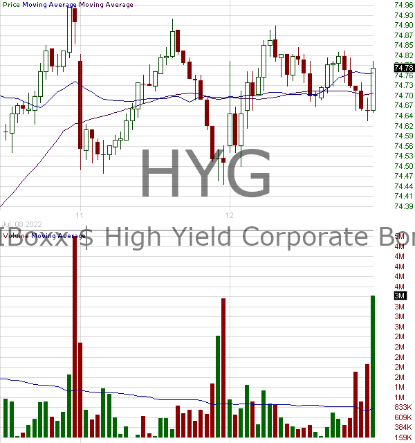 HYG - iShares iBoxx High Yield Corporate Bond ETF 15 minute intraday candlestick chart with less than 1 minute delay