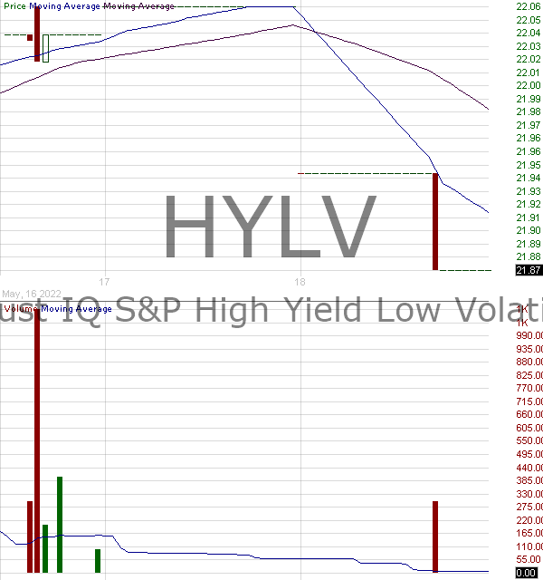 HYLV - IndexIQ ETF Trust IQ SP High Yield Low Volatility Bond ETF 15 minute intraday candlestick chart with less than 1 minute delay