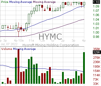 HYMC - Hycroft Mining Holding Corporation 15 minute intraday candlestick chart with less than 1 minute delay