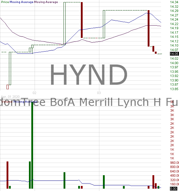 HYND - WisdomTree Negative Duration High Yield Bond Fund 15 minute intraday candlestick chart with less than 1 minute delay