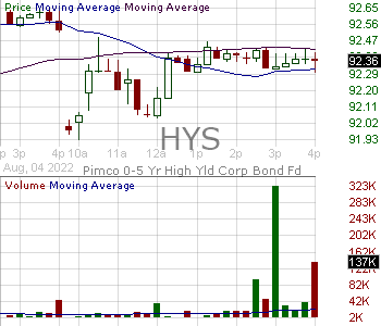 HYS - PIMCO 0-5 Year High Yield Corporat Bond Index Exchange-Traded Fund 15 minute intraday candlestick chart with less than 1 minute delay