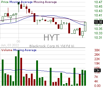 HYT - Blackrock Corporate High Yield Fund Inc. 15 minute intraday candlestick chart with less than 1 minute delay