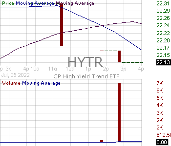 HYTR - CP High Yield Trend ETF 15 minute intraday candlestick chart with less than 1 minute delay