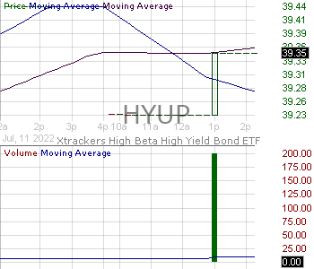 HYUP - Xtrackers High Beta High Yield Bond ETF 15 minute intraday candlestick chart with less than 1 minute delay