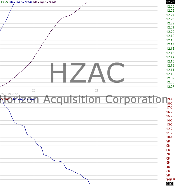 HZAC - Horizon Acquisition Corporation Class A Ordinary Shares 15 minute intraday candlestick chart with less than 1 minute delay