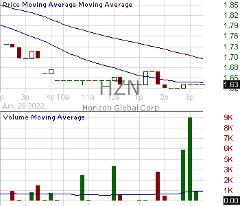 HZN - Horizon Global Corporation Common Shares 15 minute intraday candlestick chart with less than 1 minute delay