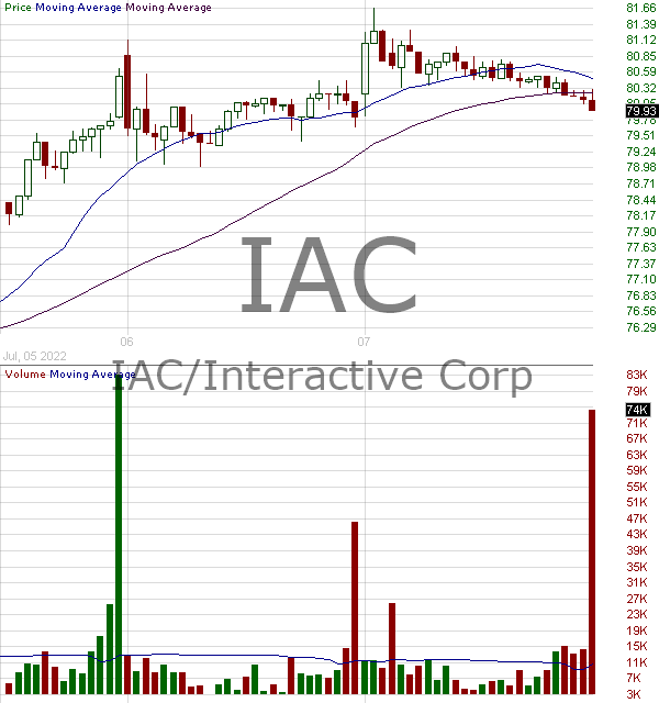 IAC - IAC-InterActiveCorp 15 minute intraday candlestick chart with less than 1 minute delay