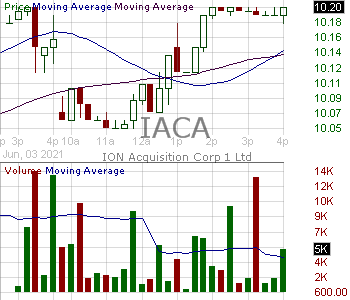 IACA - ION Acquisition Corp 1 Ltd. Class A Ordinary Shares 15 minute intraday candlestick chart with less than 1 minute delay