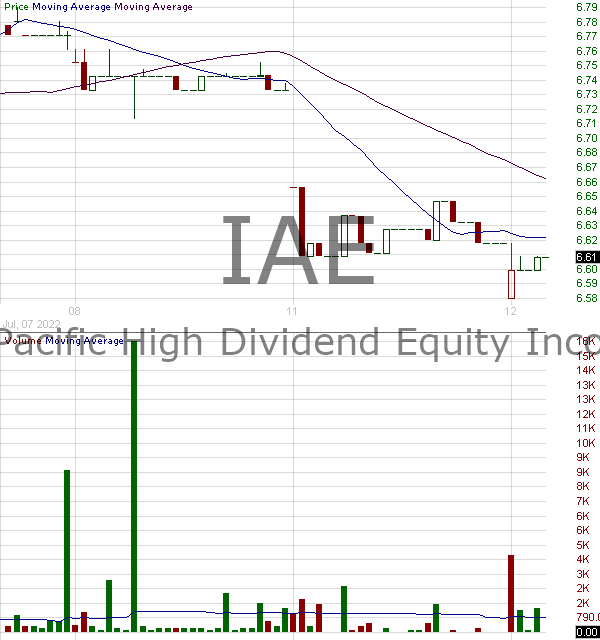 IAE - Voya Asia Pacific High Dividend Equity Income Fund ING Asia Pacific High Dividend Equity Income Fund 15 minute intraday candlestick chart with less than 1 minute delay