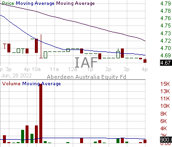 IAF - Aberdeen Australia Equity Fund Inc 15 minute intraday candlestick chart with less than 1 minute delay
