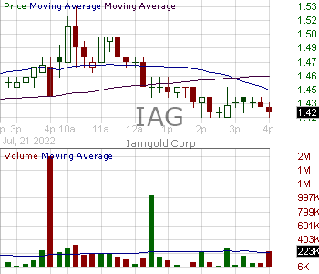 IAG - Iamgold Corporation Ordinary Shares 15 minute intraday candlestick chart with less than 1 minute delay