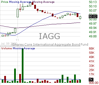 IAGG - iShares International Aggregate Bond Fund 15 minute intraday candlestick chart with less than 1 minute delay