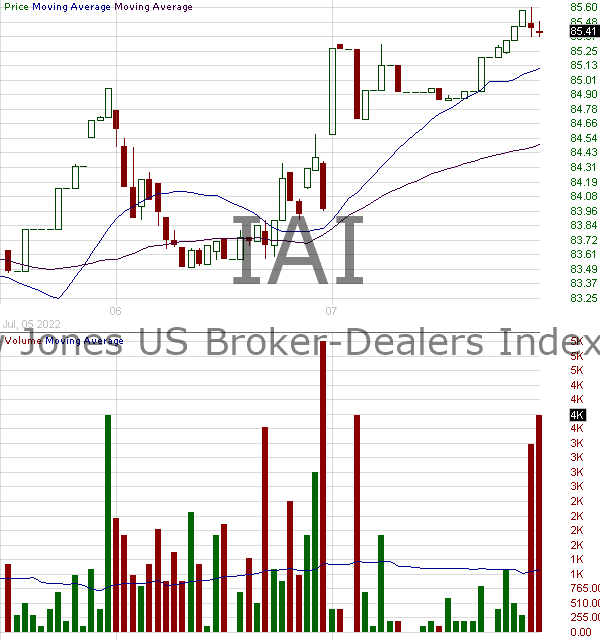 IAI - iShares U.S. Broker-Dealers Securities Exchanges ETF 15 minute intraday candlestick chart with less than 1 minute delay