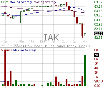IAK - iShares U.S. Insurance ETF 15 minute intraday candlestick chart with less than 1 minute delay