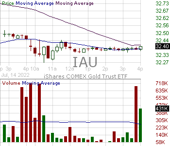 IAU - ishares Gold Trust 15 minute intraday candlestick chart with less than 1 minute delay
