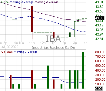 IBA - Industrias Bachoco S.A.B. de C.V. 15 minute intraday candlestick chart with less than 1 minute delay