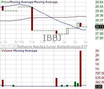 IBBJ - Defiance Nasdaq Junior Biotechnology ETF 15 minute intraday candlestick chart with less than 1 minute delay