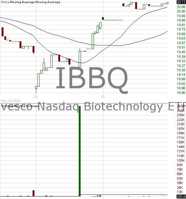 IBBQ - Invesco Nasdaq Biotechnology ETF 15 minute intraday candlestick chart ~15 minute delay
