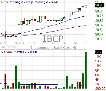 IBCP - Independent Bank Corporation 15 minute intraday candlestick chart with less than 1 minute delay