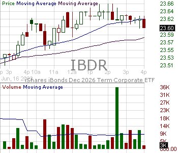 IBDR - iShares iBonds Dec 2026 Term Corporate ETF 15 minute intraday candlestick chart with less than 1 minute delay