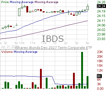 IBDS - iShares iBonds Dec 2027 Term Corporate ETF 15 minute intraday candlestick chart with less than 1 minute delay