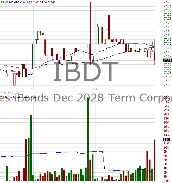 IBDT - iShares iBonds Dec 2028 Term Corporate ETF 15 minute intraday candlestick chart with less than 1 minute delay