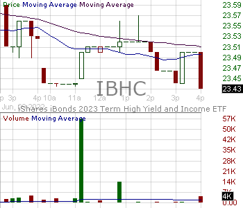 IBHC - iShares iBonds 2023 Term High Yield and Income ETF 15 minute intraday candlestick chart with less than 1 minute delay