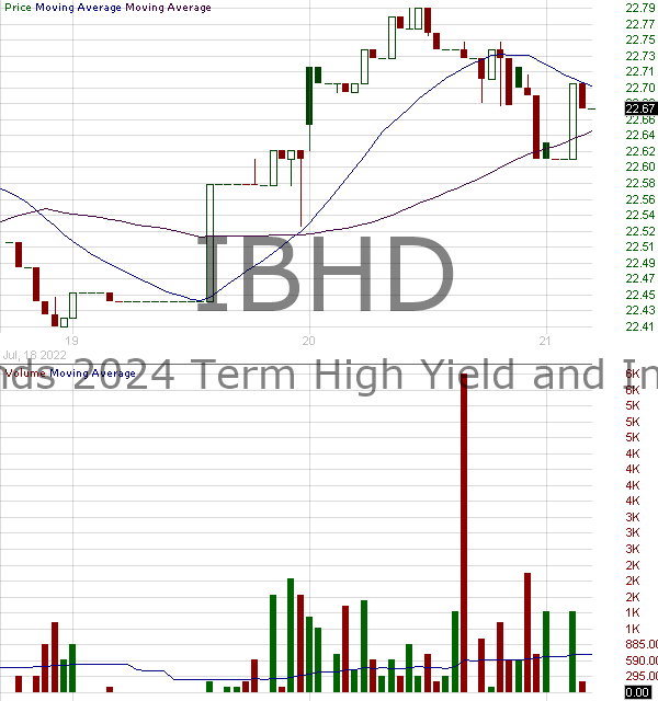 IBHD - iShares iBonds 2024 Term High Yield and Income ETF 15 minute intraday candlestick chart with less than 1 minute delay