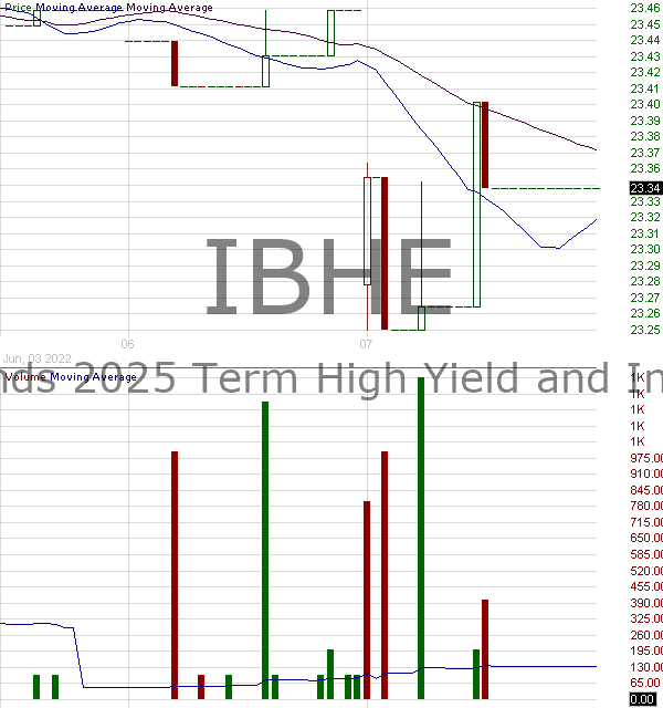 IBHE - iShares iBonds 2025 Term High Yield and Income ETF 15 minute intraday candlestick chart with less than 1 minute delay
