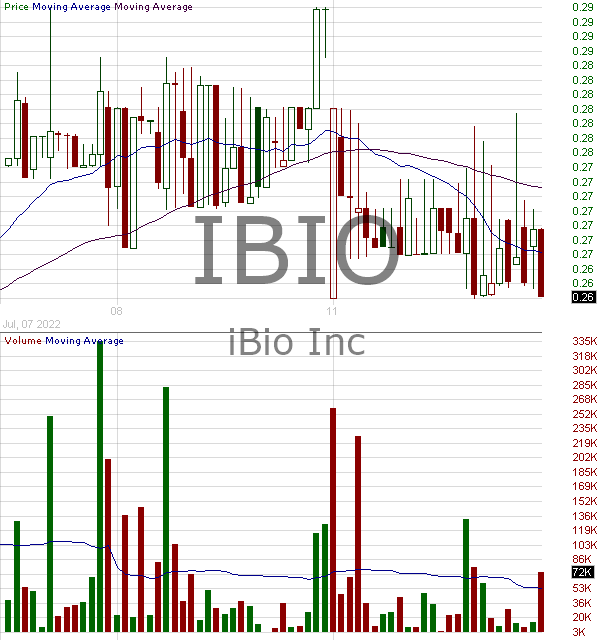 IBIO - iBio Inc. 15 minute intraday candlestick chart with less than 1 minute delay