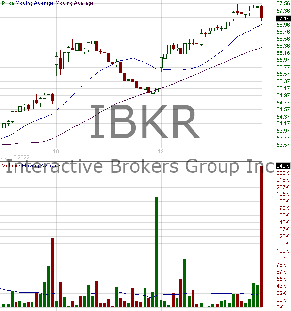 IBKR - Interactive Brokers Group Inc. 15 minute intraday candlestick chart with less than 1 minute delay