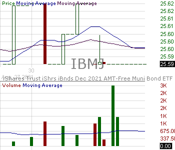 IBMJ - iShares iBonds Dec 2021 Term Muni Bond ETF 15 minute intraday candlestick chart with less than 1 minute delay